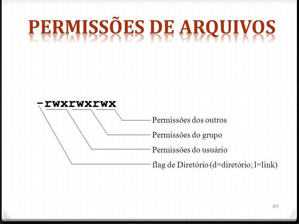 -rwxrwxrwx Permissões dos outros Permissões do grupo Permissões do usuário flag de Diretório (d=diretório; l=link) 24
