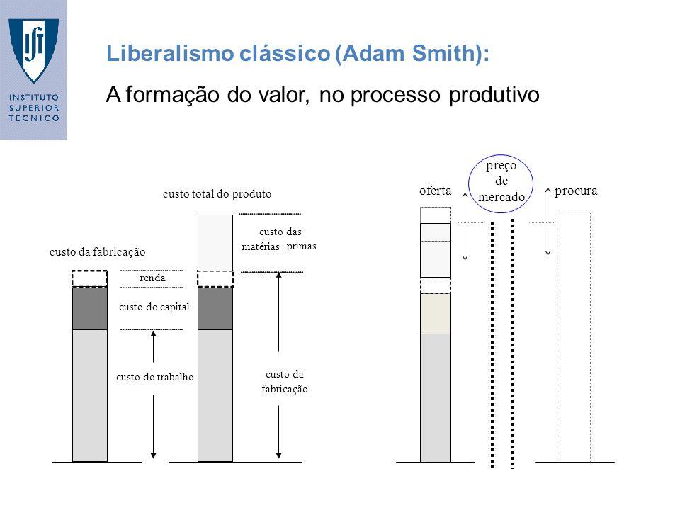 Liberalismo clássico (Adam Smith): A formação do valor, no processo produtivo ofertaprocura preço de mercado custo do trabalho custo do capital custo