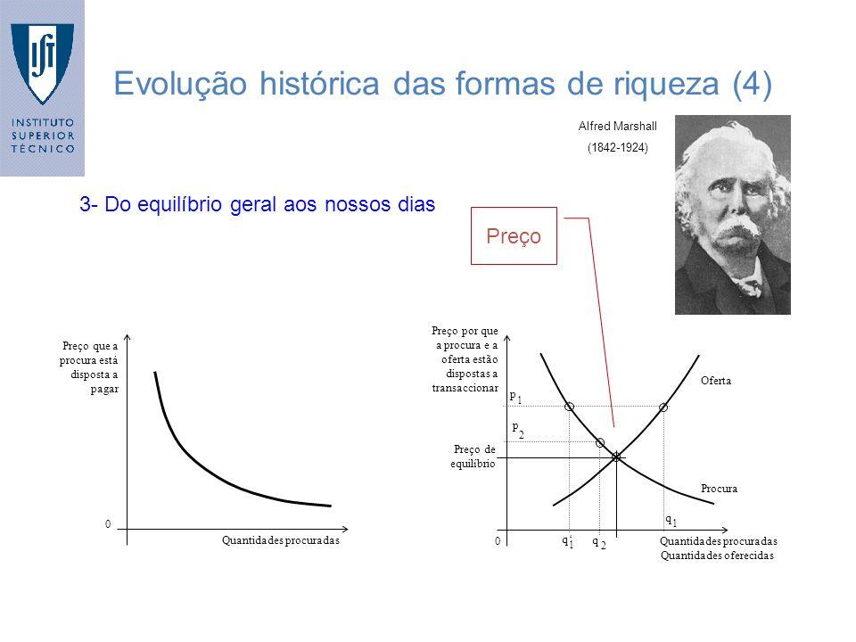 3- Do equilíbrio geral aos nossos dias Evolução histórica das formas de riqueza (4) 0 Quantidades procuradas Preço que a procura está disposta a pagar