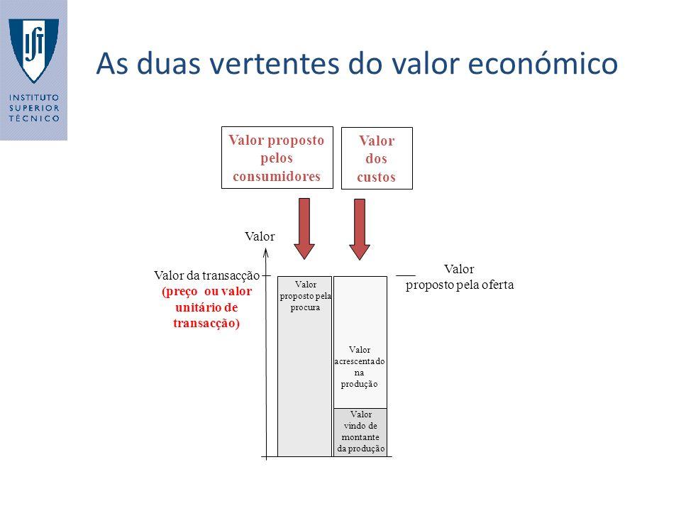 As duas vertentes do valor económico Valor Valor da transacção (preço ou valor unitário de transacção) Valor acrescentado na produção Valor vindo de m