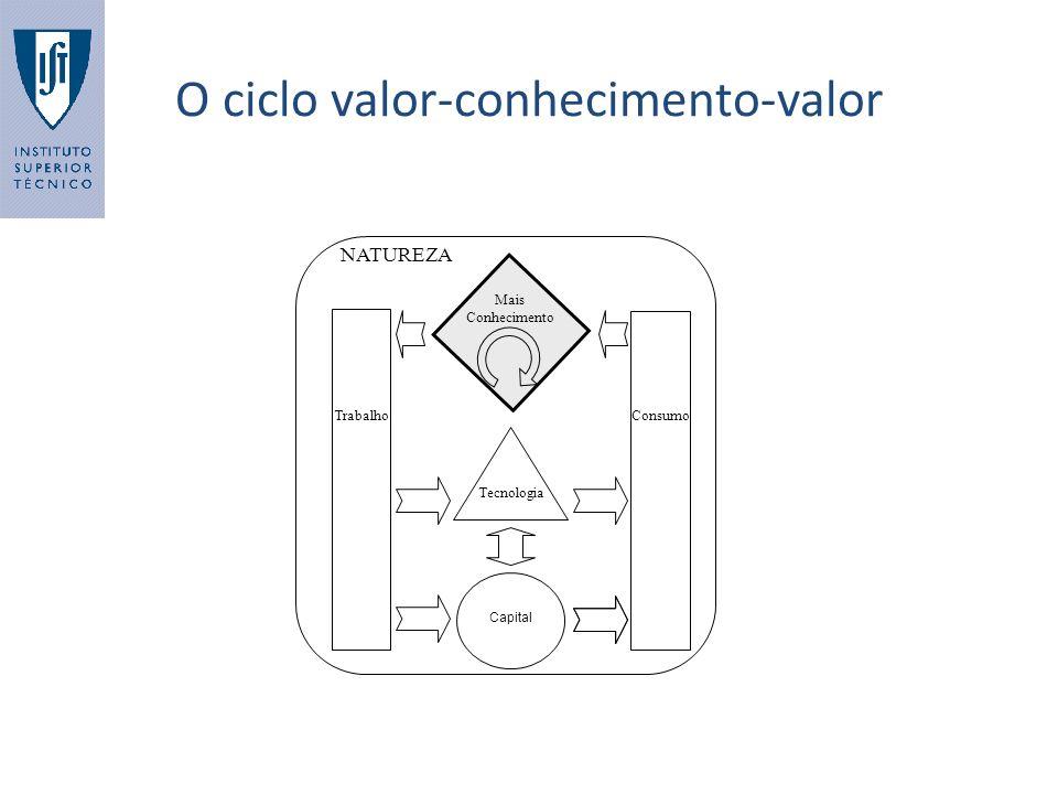O ciclo valor-conhecimento-valor NATUREZA Tecnologia Capital Mais Conhecimento TrabalhoConsumo