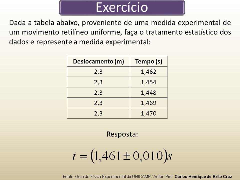 Exercício Dada a tabela abaixo, proveniente de uma medida experimental de um movimento retilíneo uniforme, faça o tratamento estatístico dos dados e represente a medida experimental: Fonte: Guia de Física Experimental da UNICAMP / Autor: Prof.