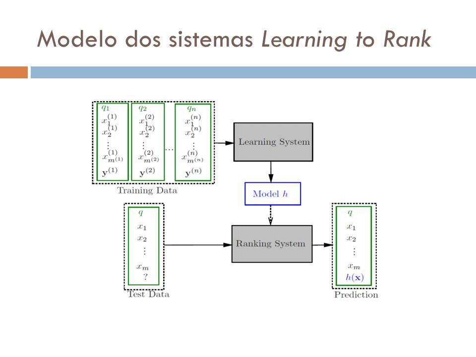 Modelo dos sistemas Learning to Rank