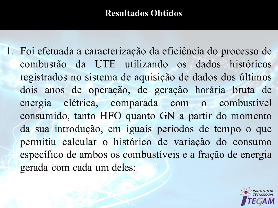 Resultados Obtidos 1. Foi efetuada a caracterização da eficiência do processo de combustão da UTE utilizando os dados históricos registrados no sistem
