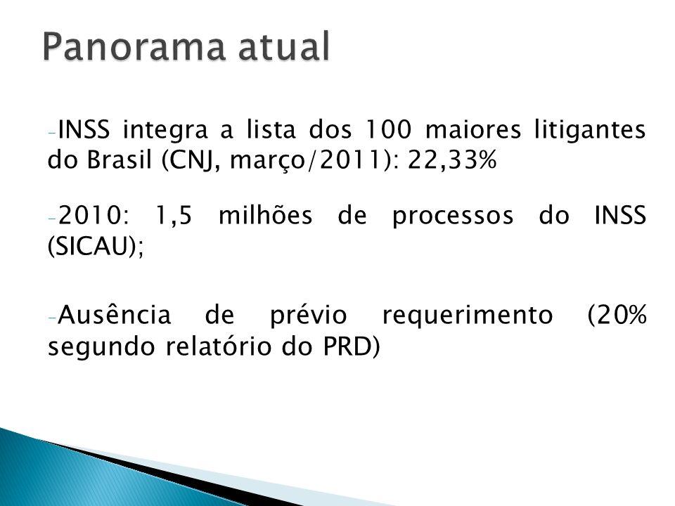 - INSS integra a lista dos 100 maiores litigantes do Brasil (CNJ, março/2011): 22,33% - 2010: 1,5 milhões de processos do INSS (SICAU); - Ausência de prévio requerimento (20% segundo relatório do PRD)