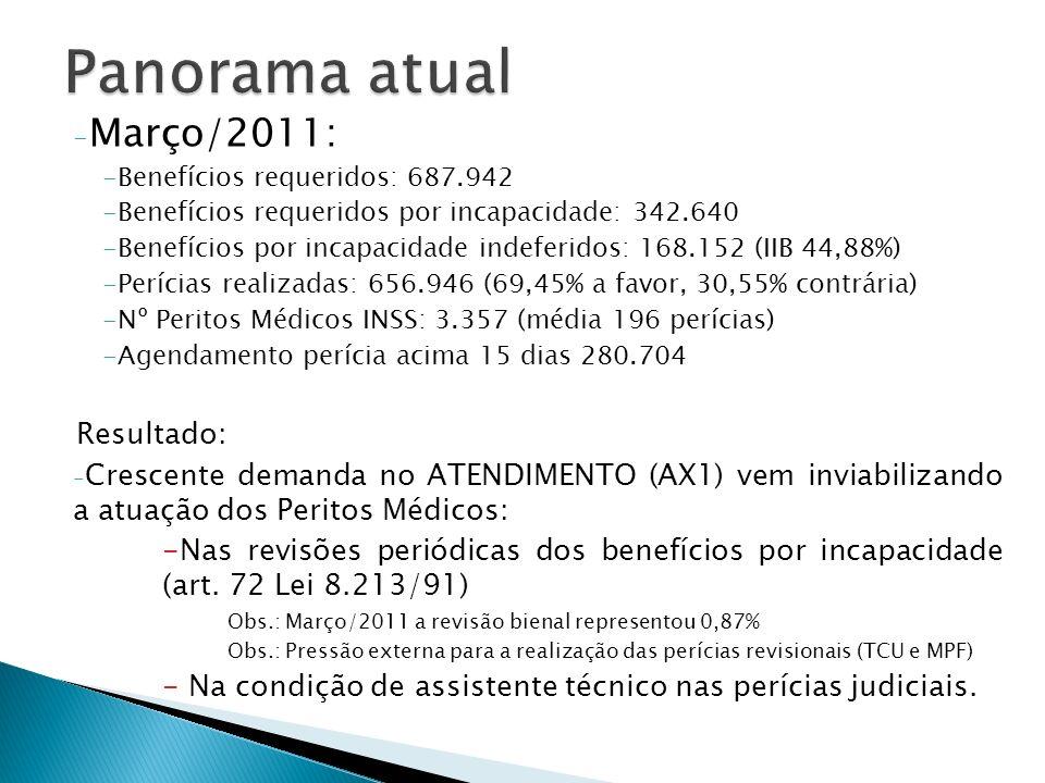 - Março/2011: -Benefícios requeridos: 687.942 -Benefícios requeridos por incapacidade: 342.640 -Benefícios por incapacidade indeferidos: 168.152 (IIB 44,88%) -Perícias realizadas: 656.946 (69,45% a favor, 30,55% contrária) -Nº Peritos Médicos INSS: 3.357 (média 196 perícias) -Agendamento perícia acima 15 dias 280.704 Resultado: - Crescente demanda no ATENDIMENTO (AX1) vem inviabilizando a atuação dos Peritos Médicos: -Nas revisões periódicas dos benefícios por incapacidade (art.
