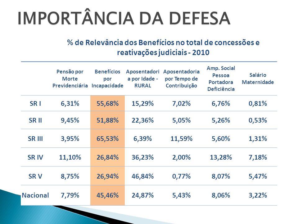 IMPORTÂNCIA DA DEFESA % de Relevância dos Benefícios no total de concessões e reativações judiciais - 2010 Pensão por Morte Previdenciária Benefícios por Incapacidade Aposentadori a por Idade - RURAL Aposentadoria por Tempo de Contribuição Amp.