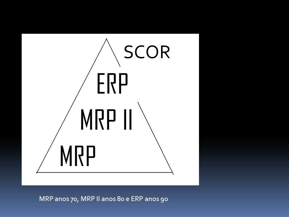 MRP anos 70, MRP II anos 80 e ERP anos 90 SCOR