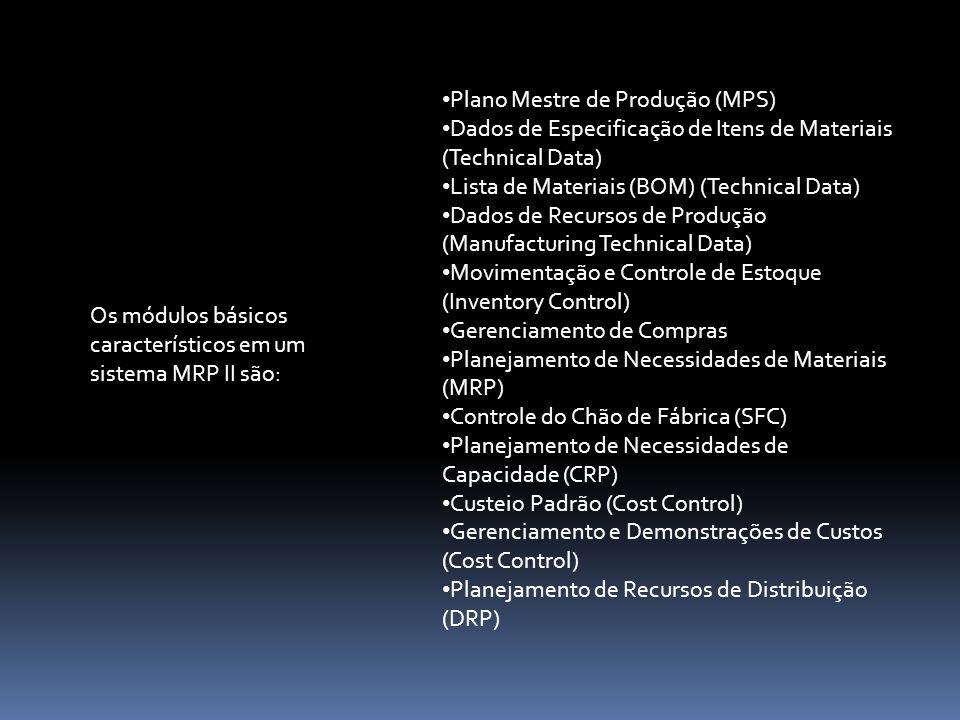 Plano Mestre de Produção (MPS) Dados de Especificação de Itens de Materiais (Technical Data) Lista de Materiais (BOM) (Technical Data) Dados de Recursos de Produção (Manufacturing Technical Data) Movimentação e Controle de Estoque (Inventory Control) Gerenciamento de Compras Planejamento de Necessidades de Materiais (MRP) Controle do Chão de Fábrica (SFC) Planejamento de Necessidades de Capacidade (CRP) Custeio Padrão (Cost Control) Gerenciamento e Demonstrações de Custos (Cost Control) Planejamento de Recursos de Distribuição (DRP) Os módulos básicos característicos em um sistema MRP II são: