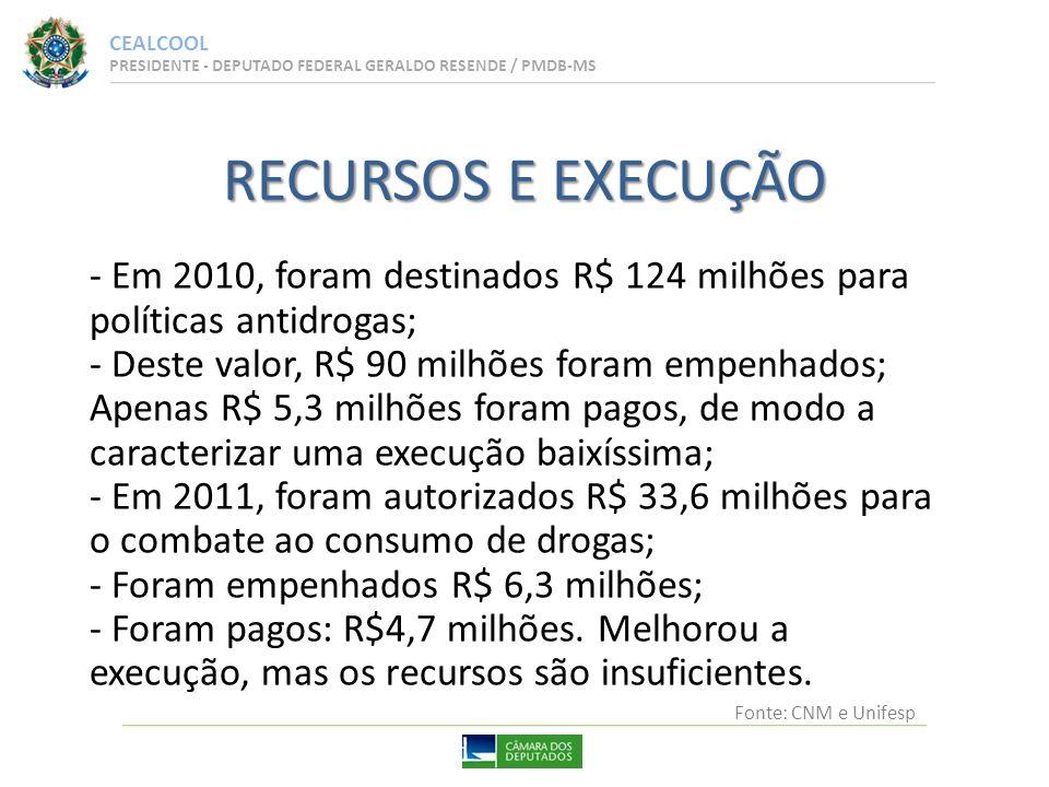 CEALCOOL PRESIDENTE - DEPUTADO FEDERAL GERALDO RESENDE / PMDB-MS - Em 2010, foram destinados R$ 124 milhões para políticas antidrogas; - Deste valor, R$ 90 milhões foram empenhados; Apenas R$ 5,3 milhões foram pagos, de modo a caracterizar uma execução baixíssima; - Em 2011, foram autorizados R$ 33,6 milhões para o combate ao consumo de drogas; - Foram empenhados R$ 6,3 milhões; - Foram pagos: R$4,7 milhões.
