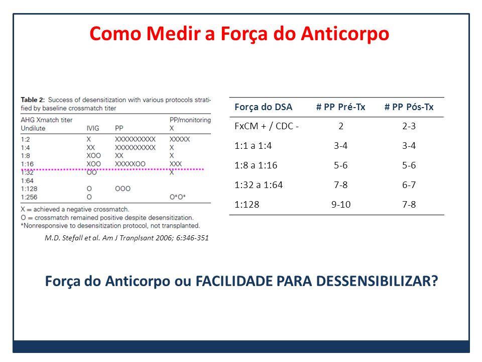 Como Medir a Força do Anticorpo M.D. Stefall et al. Am J Tranplsant 2006; 6:346-351 Força do DSA# PP Pré-Tx# PP Pós-Tx FxCM + / CDC -22-3 1:1 a 1:43-4