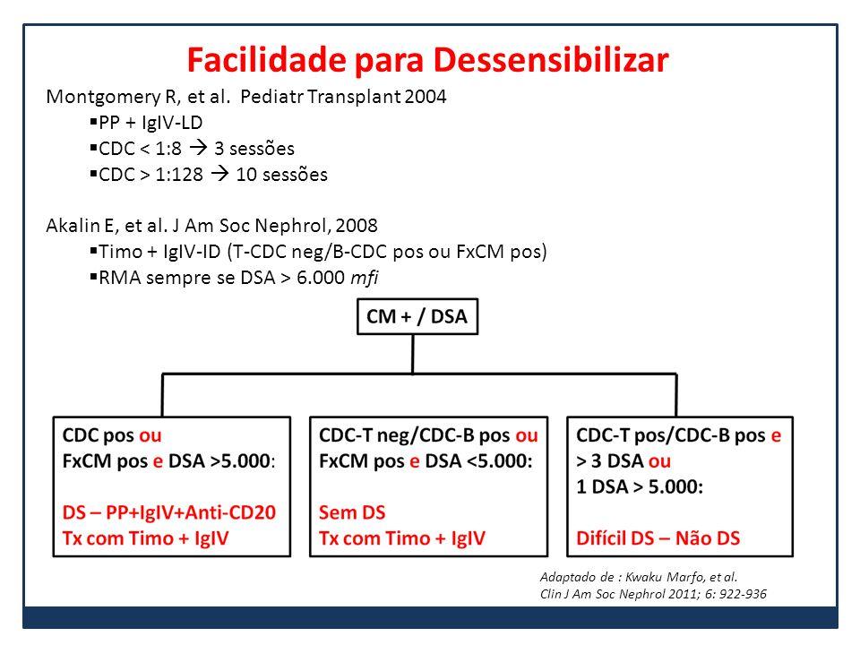 Facilidade para Dessensibilizar Montgomery R, et al. Pediatr Transplant 2004 PP + IgIV-LD CDC < 1:8 3 sessões CDC > 1:128 10 sessões Akalin E, et al.