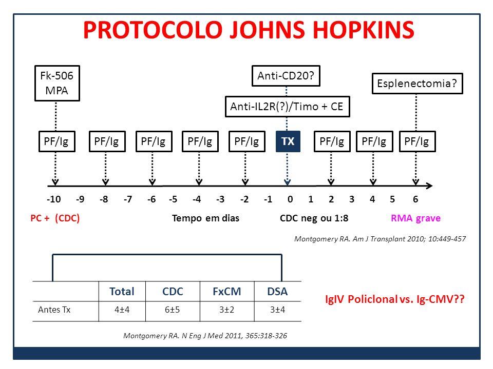 PF/Ig Fk-506 MPA -10 -9 -8 -7 -6 -5 -4 -3 -2 -1 0 1 2 3 4 5 6 PF/Ig TX Anti-IL2R(?)/Timo + CE Anti-CD20? Esplenectomia? PC + (CDC) Tempo em dias CDC n