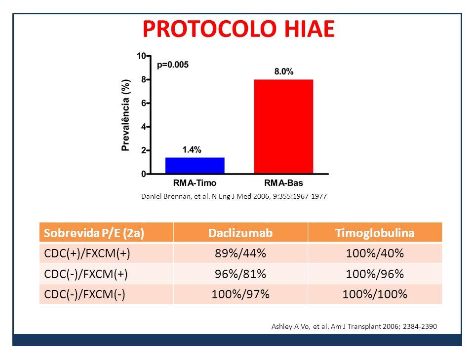 Sobrevida P/E (2a)DaclizumabTimoglobulina CDC(+)/FXCM(+)89%/44%100%/40% CDC(-)/FXCM(+)96%/81%100%/96% CDC(-)/FXCM(-)100%/97%100%/100% Ashley A Vo, et