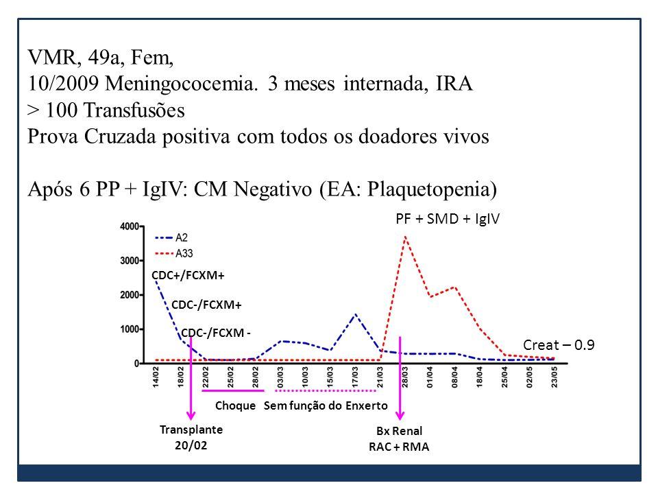 VMR, 49a, Fem, 10/2009 Meningococemia. 3 meses internada, IRA > 100 Transfusões Prova Cruzada positiva com todos os doadores vivos Após 6 PP + IgIV: C