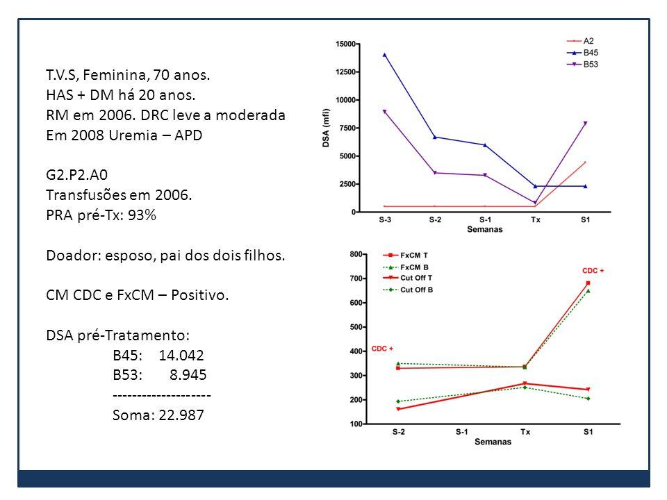 T.V.S, Feminina, 70 anos. HAS + DM há 20 anos. RM em 2006. DRC leve a moderada Em 2008 Uremia – APD G2.P2.A0 Transfusões em 2006. PRA pré-Tx: 93% Doad