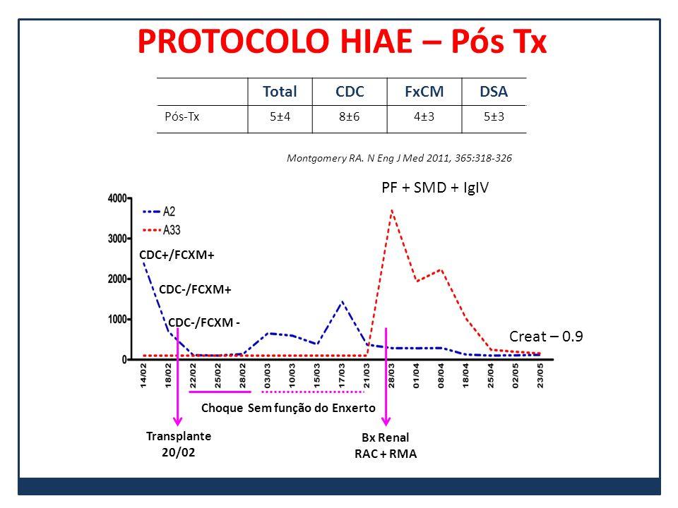 PROTOCOLO HIAE – Pós Tx TotalCDCFxCMDSA Pós-Tx5±48±64±35±3 Montgomery RA. N Eng J Med 2011, 365:318-326 CDC+/FCXM+ CDC-/FCXM+ CDC-/FCXM - Transplante