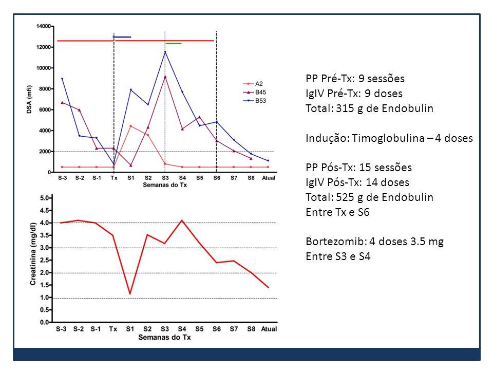 PP Pré-Tx: 9 sessões IgIV Pré-Tx: 9 doses Total: 315 g de Endobulin Indução: Timoglobulina – 4 doses PP Pós-Tx: 15 sessões IgIV Pós-Tx: 14 doses Total
