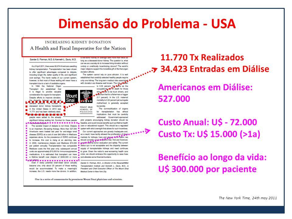 Dimensão do Problema - USA The New York Time, 24th may 2011 11.770 Tx Realizados 34.423 Entradas em Diálise Americanos em Diálise: 527.000 Custo Anual