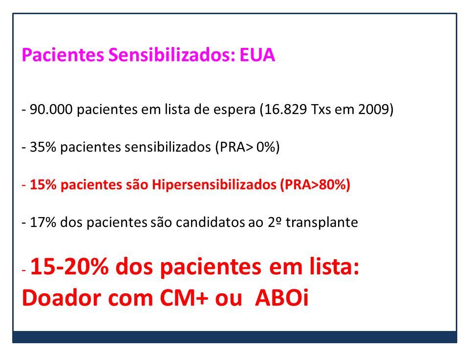 Pacientes Sensibilizados: EUA - 90.000 pacientes em lista de espera (16.829 Txs em 2009) - 35% pacientes sensibilizados (PRA> 0%) - 15% pacientes são