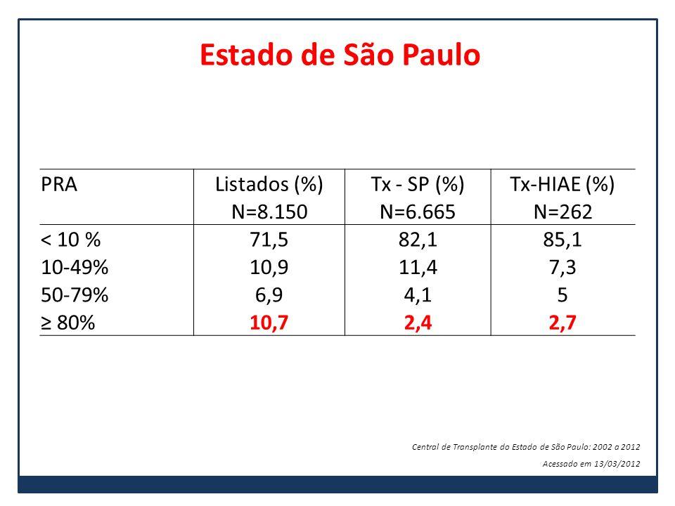 PRAListados (%)Tx - SP (%)Tx-HIAE (%) N=8.150N=6.665N=262 < 10 %71,582,185,1 10-49%10,911,47,3 50-79%6,94,15 80%10,72,42,7 Estado de São Paulo Central