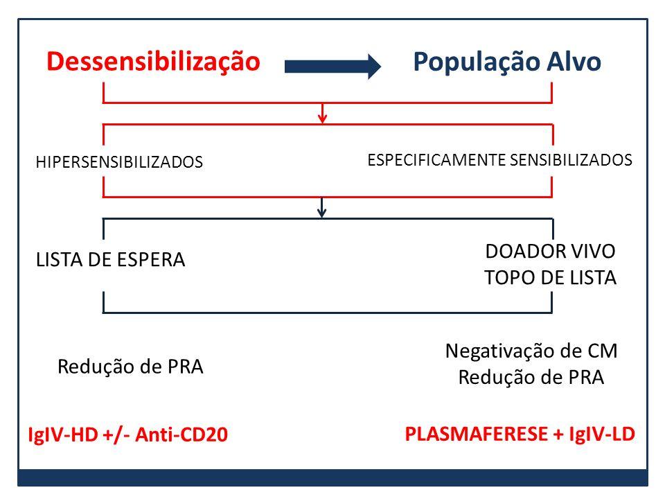 Dessensibilização População Alvo HIPERSENSIBILIZADOS ESPECIFICAMENTE SENSIBILIZADOS LISTA DE ESPERA DOADOR VIVO TOPO DE LISTA Negativação de CM Reduçã