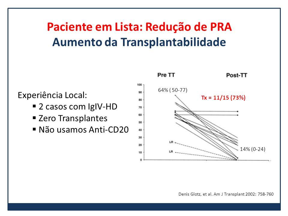 Paciente em Lista: Redução de PRA Aumento da Transplantabilidade Experiência Local: 2 casos com IgIV-HD Zero Transplantes Não usamos Anti-CD20 64% ( 5