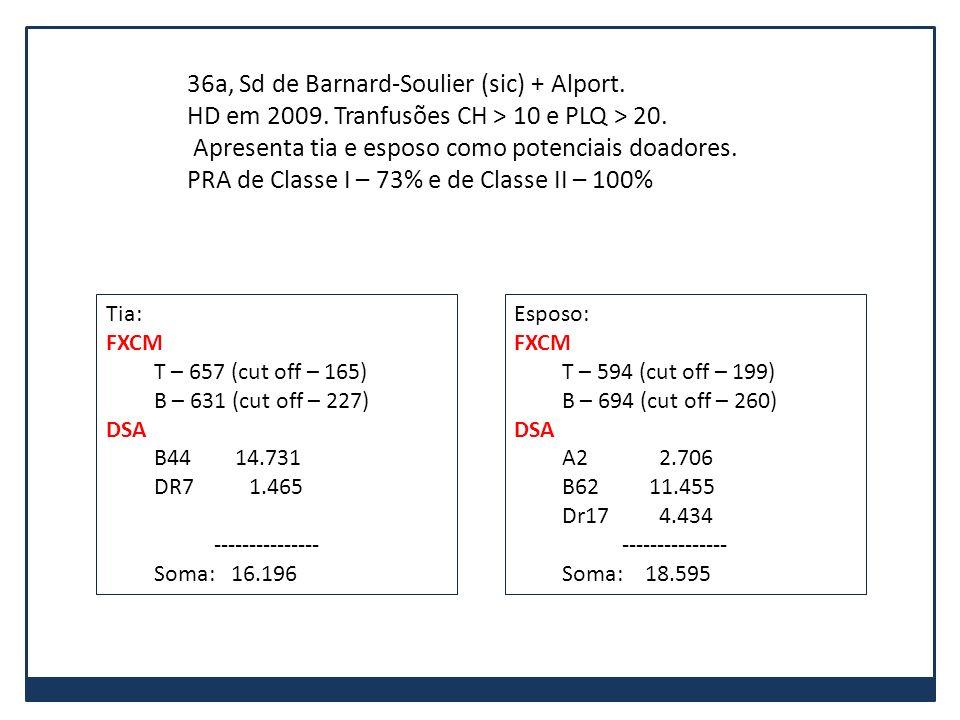 Tia: FXCM T – 657 (cut off – 165) B – 631 (cut off – 227) DSA B44 14.731 DR7 1.465 --------------- Soma: 16.196 36a, Sd de Barnard-Soulier (sic) + Alp