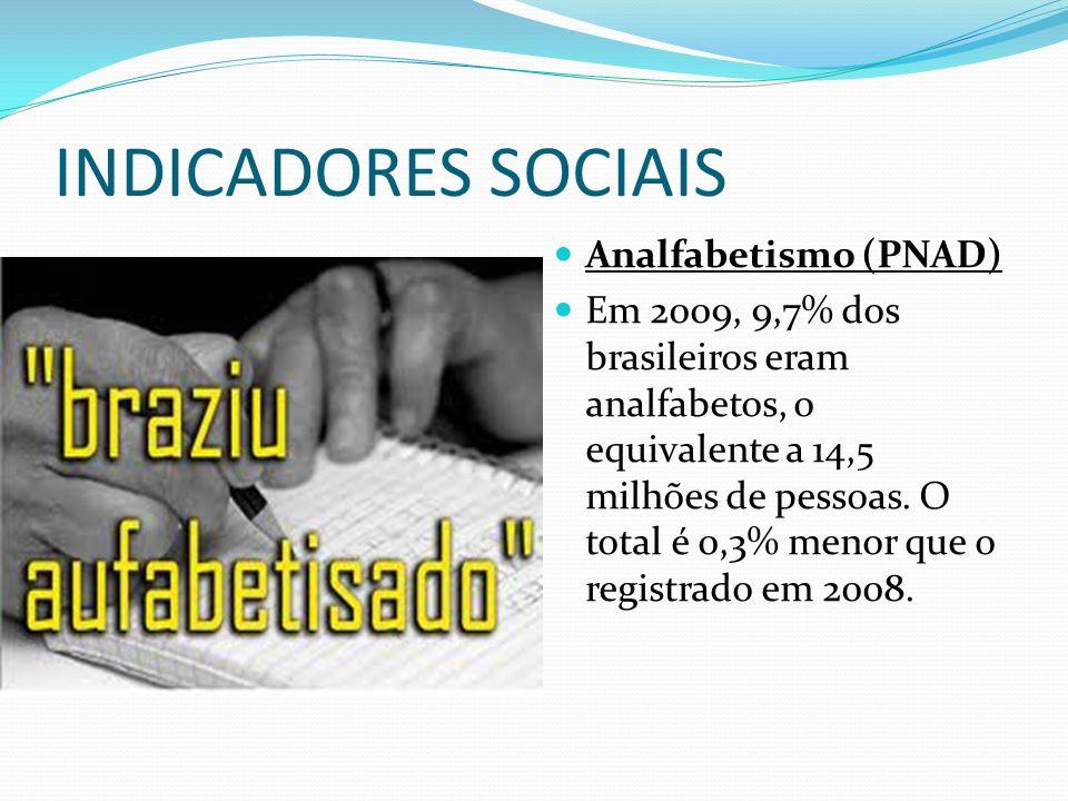 INDICADORES SOCIAIS Analfabetismo (PNAD) Em 2009, 9,7% dos brasileiros eram analfabetos, o equivalente a 14,5 milhões de pessoas. O total é 0,3% menor