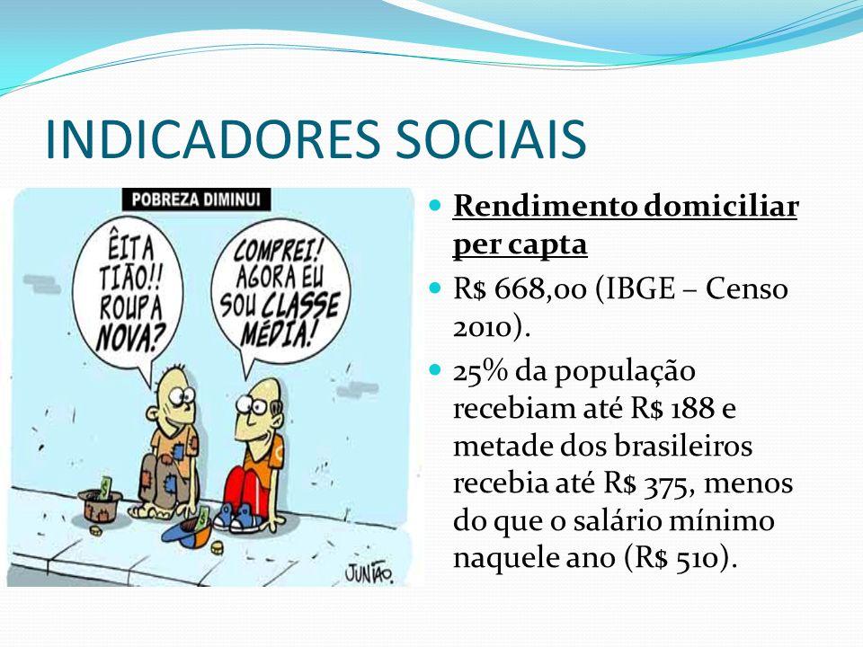 INDICADORES SOCIAIS Rendimento domiciliar per capta R$ 668,00 (IBGE – Censo 2010). 25% da população recebiam até R$ 188 e metade dos brasileiros receb