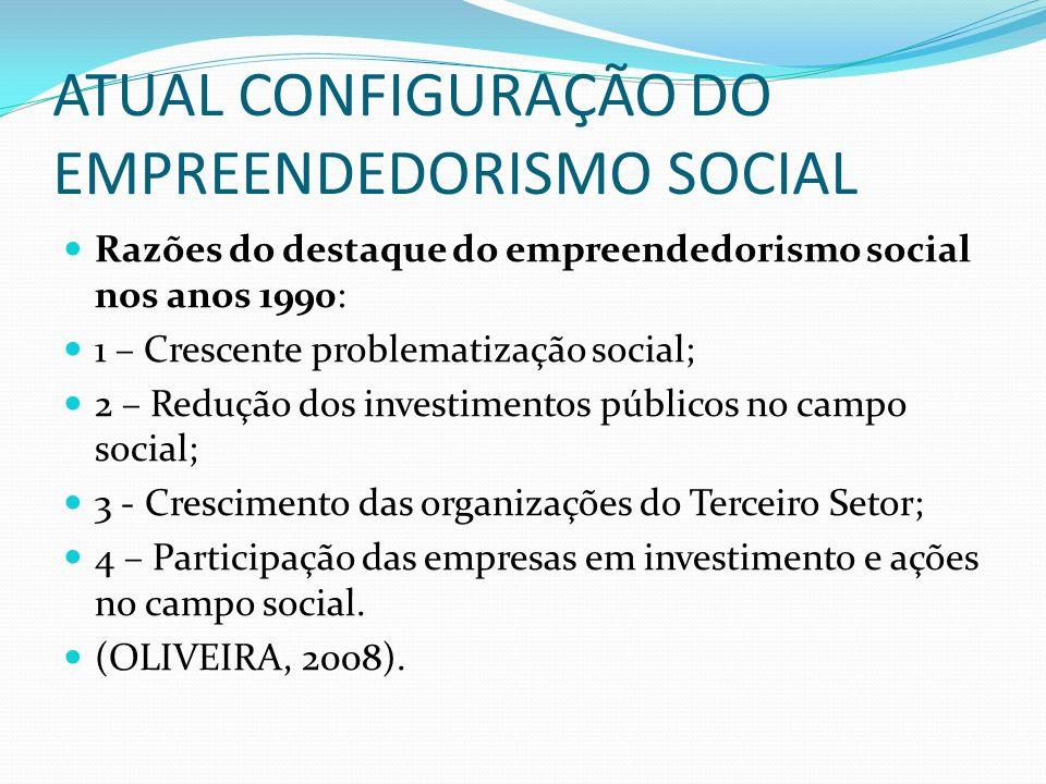 ATUAL CONFIGURAÇÃO DO EMPREENDEDORISMO SOCIAL Razões do destaque do empreendedorismo social nos anos 1990: 1 – Crescente problematização social; 2 – R