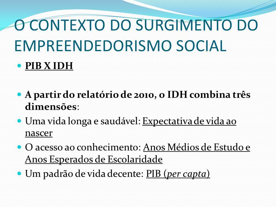 O CONTEXTO DO SURGIMENTO DO EMPREENDEDORISMO SOCIAL PIB X IDH A partir do relatório de 2010, o IDH combina três dimensões: Uma vida longa e saudável: