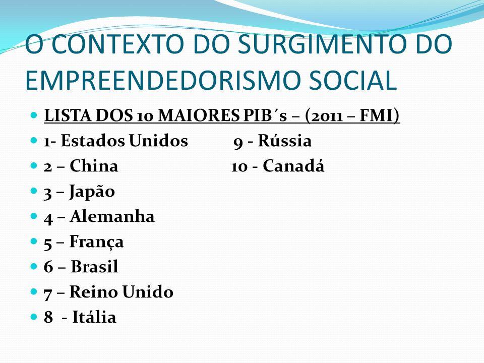 O CONTEXTO DO SURGIMENTO DO EMPREENDEDORISMO SOCIAL LISTA DO IDH– (2011 - ONU ) 1- Estados Unidos: 4º 9 – Rússia: 66º 2 – China: 101º 10 – Canadá: 6º 3 – Japão: 12º 4 – Alemanha: 9º 5 – França: 20º 6 – Brasil: 84º 7 – Reino Unido: 28º 8 - Itália: 24º