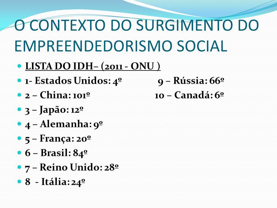 O CONTEXTO DO SURGIMENTO DO EMPREENDEDORISMO SOCIAL LISTA DO IDH– (2011 - ONU ) 1- Estados Unidos: 4º 9 – Rússia: 66º 2 – China: 101º 10 – Canadá: 6º
