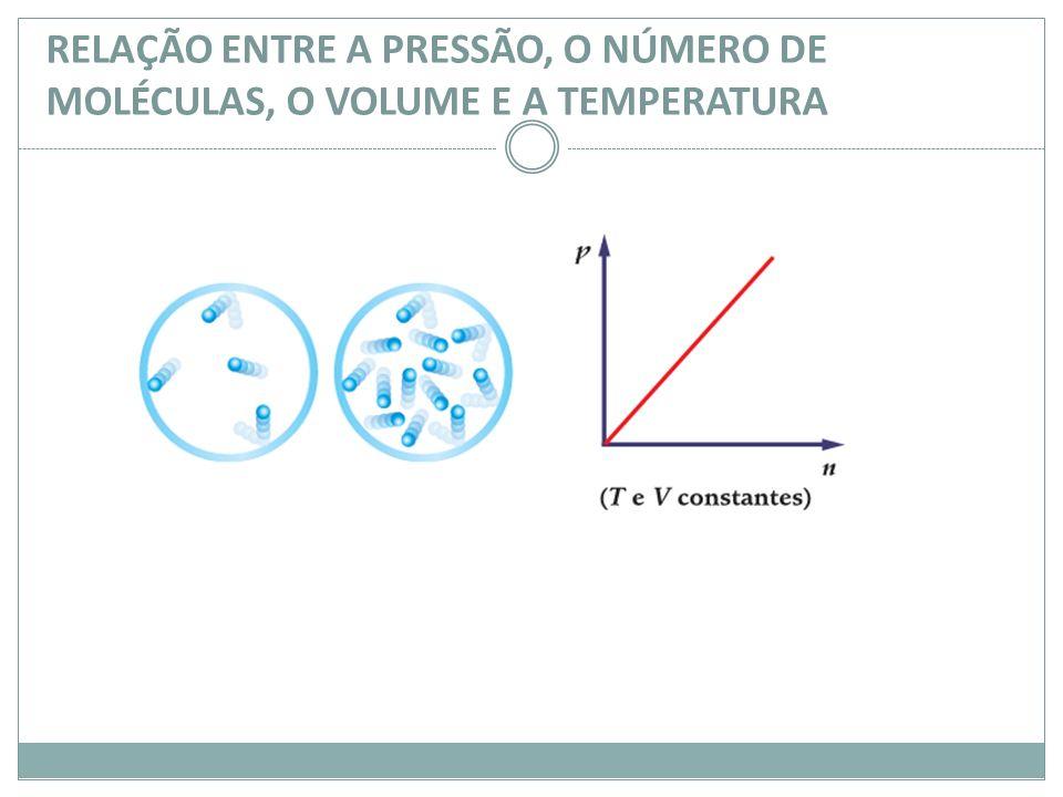 RELAÇÃO ENTRE A PRESSÃO, O NÚMERO DE MOLÉCULAS, O VOLUME E A TEMPERATURA