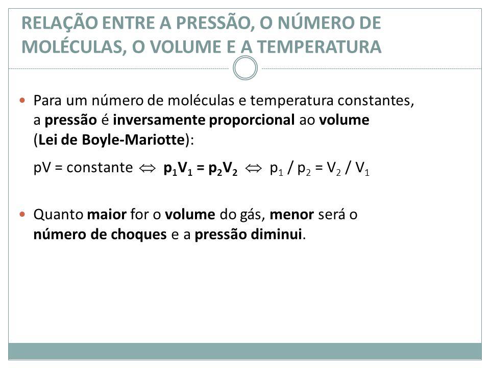 Para um número de moléculas e temperatura constantes, a pressão é inversamente proporcional ao volume (Lei de Boyle-Mariotte): pV = constante p 1 V 1