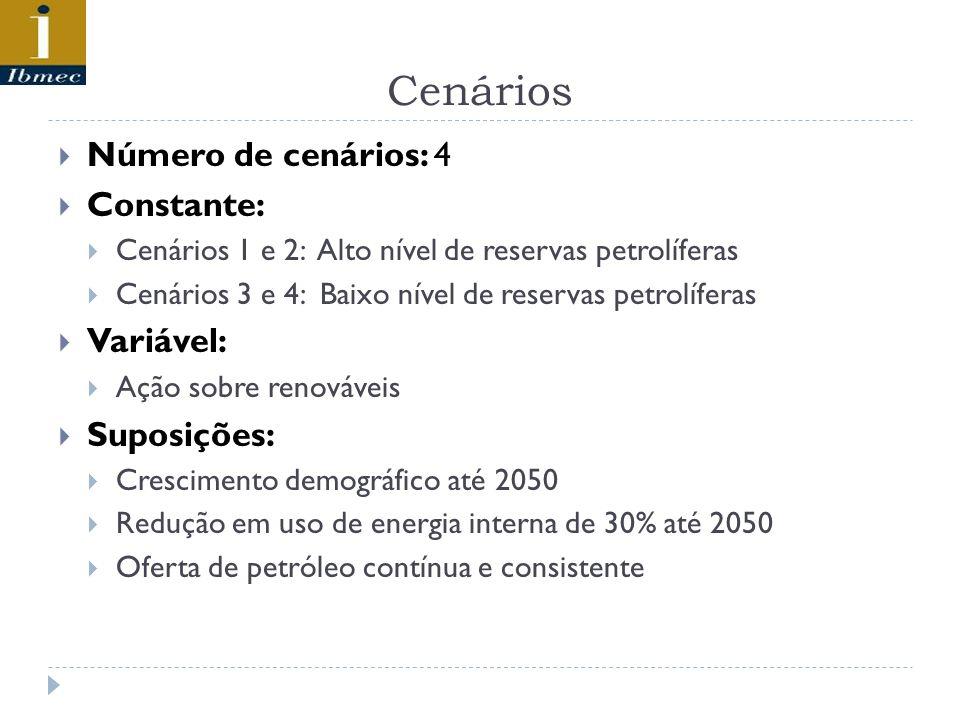 Cenários Número de cenários: 4 Constante: Cenários 1 e 2: Alto nível de reservas petrolíferas Cenários 3 e 4: Baixo nível de reservas petrolíferas Var