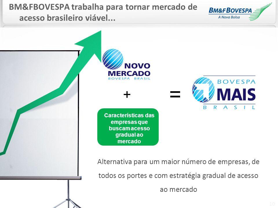 10 BM&FBOVESPA trabalha para tornar mercado de acesso brasileiro viável... Alternativa para um maior número de empresas, de todos os portes e com estr