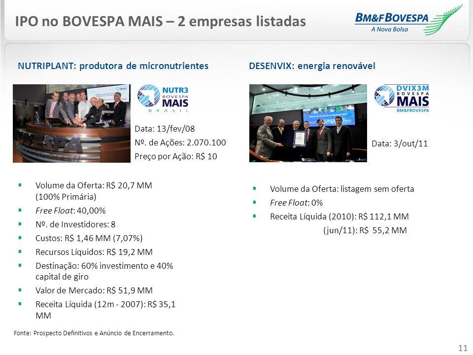11 NUTRIPLANT: produtora de micronutrientes IPO no BOVESPA MAIS – 2 empresas listadas Volume da Oferta: R$ 20,7 MM (100% Primária) Free Float: 40,00%