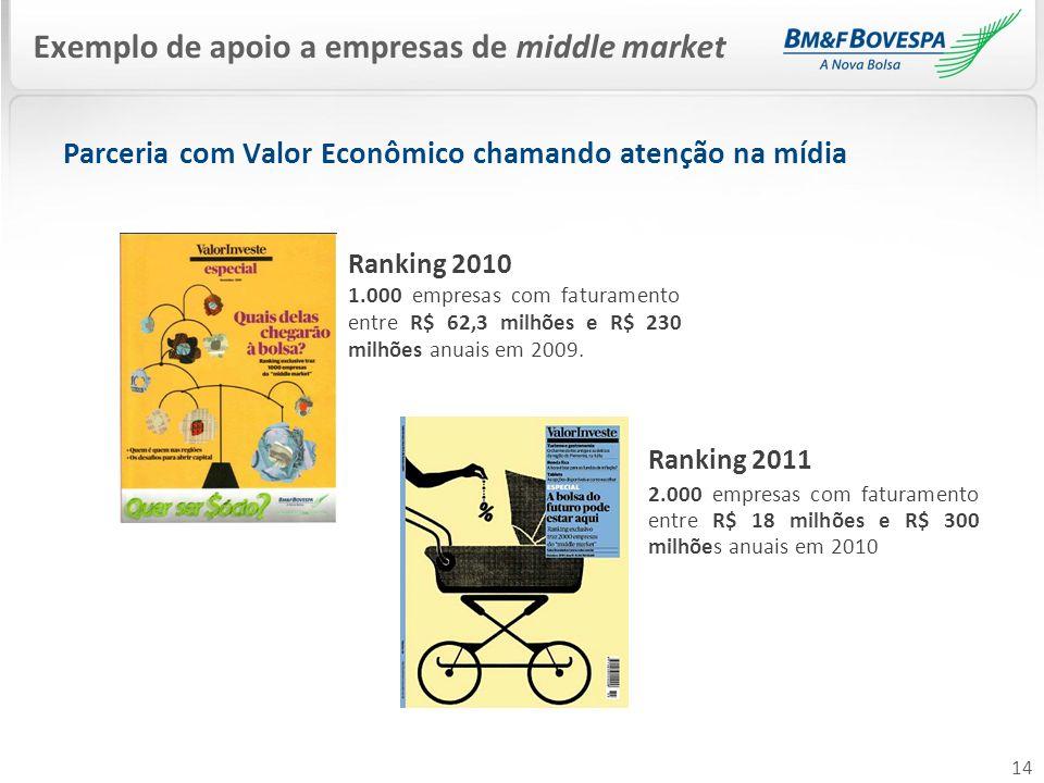 14 Exemplo de apoio a empresas de middle market Ranking 2011 2.000 empresas com faturamento entre R$ 18 milhões e R$ 300 milhões anuais em 2010 Rankin
