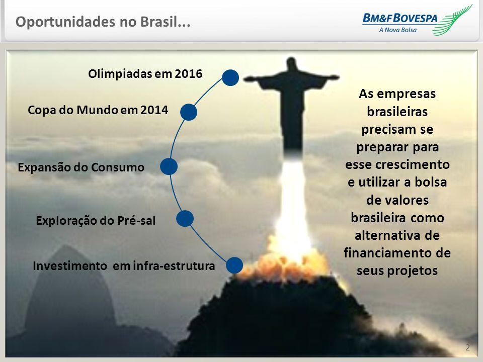 2 Oportunidades no Brasil... 2 Olimpiadas em 2016 Copa do Mundo em 2014 Expansão do Consumo Investimento em infra-estrutura As empresas brasileiras pr