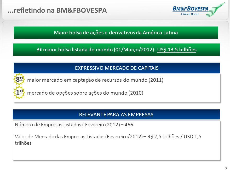 3...refletindo na BM&FBOVESPA Número de Empresas Listadas ( Fevereiro 2012) – 466 Valor de Mercado das Empresas Listadas (Fevereiro/2012) – R$ 2,5 tri