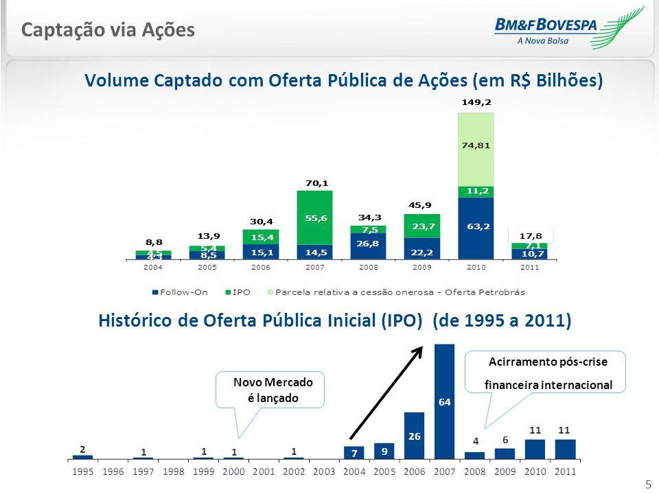 5 Captação via Ações Acirramento pós-crise financeira internacional Novo Mercado é lançado Histórico de Oferta Pública Inicial (IPO) (de 1995 a 2011)