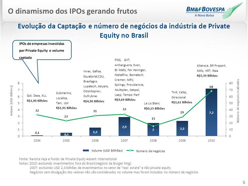 6 Evolução da Captação e número de negócios da indústria de Private Equity no Brasil O dinamismo dos IPOs gerando frutos Fonte: Revista Veja e Fundo d