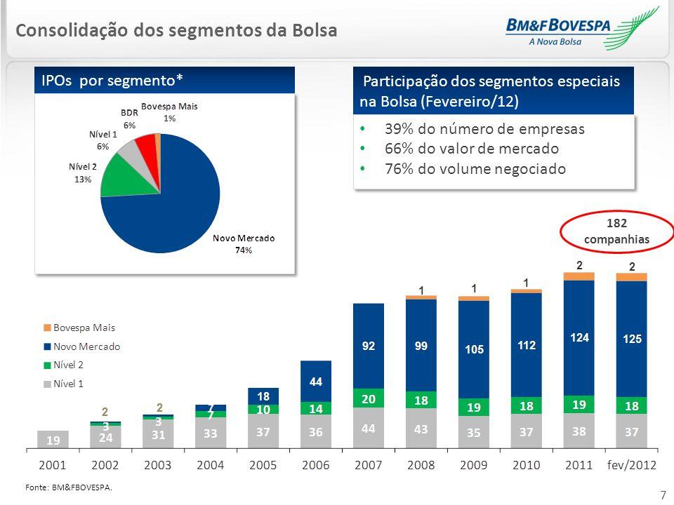 7 Consolidação dos segmentos da Bolsa IPOs por segmento* Participação dos segmentos especiais na Bolsa (Fevereiro/12) 39% do número de empresas 66% do