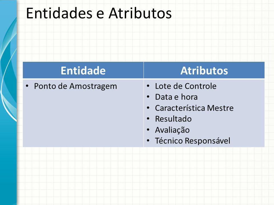 Entidades e Atributos EntidadeAtributos Ponto de Amostragem Lote de Controle Data e hora Característica Mestre Resultado Avaliação Técnico Responsável