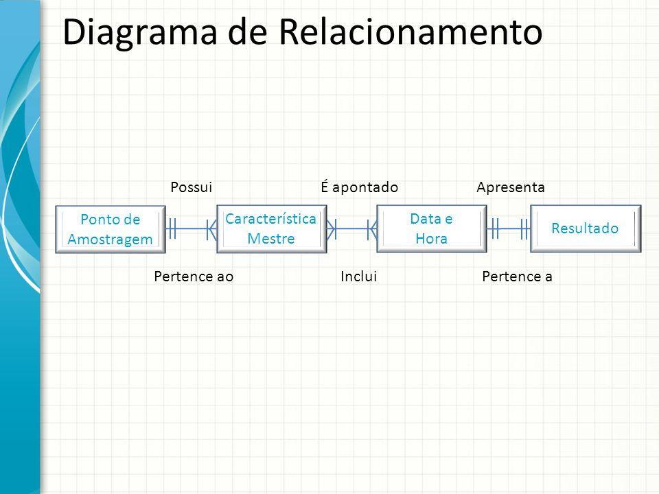 Diagrama de Relacionamento Ponto de Amostragem Característica Mestre Data e Hora Resultado Possui Pertence ao É apontado Inclui Apresenta Pertence a