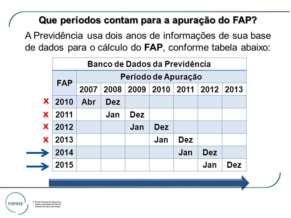 Que períodos contam para a apuração do FAP? Banco de Dados da Previdência FAP Período de Apuração 2007200820092010201120122013 2010AbrDez 2011JanDez 2