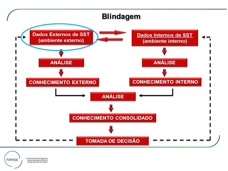 Dados Internos de SST (ambiente interno) Dados Internos de SST (ambiente interno) Dados Externos de SST Dados Externos de SST (ambiente externo) (ambi