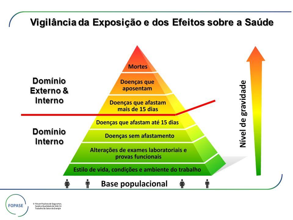 Domínio Interno Domínio Externo & Interno Vigilância da Exposição e dos Efeitos sobre a Saúde